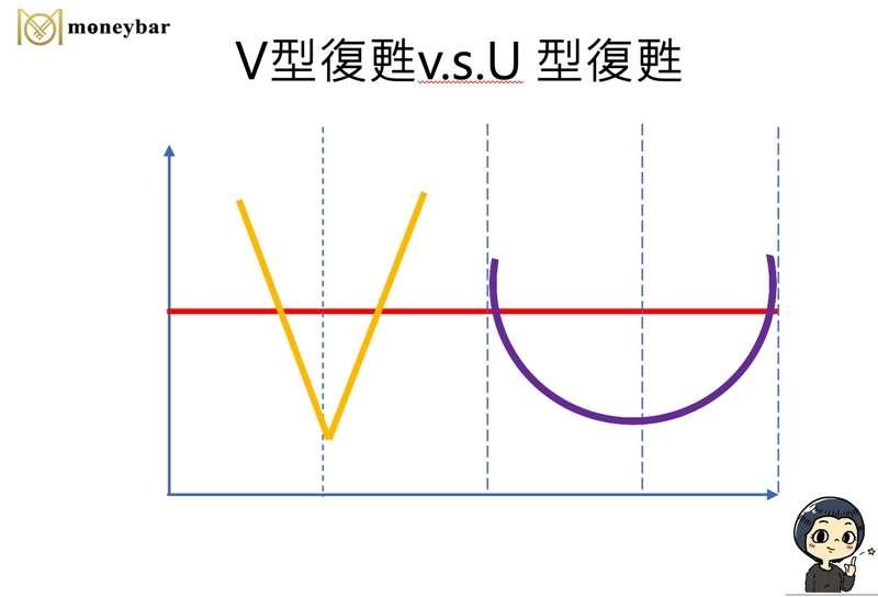 moneybar0416 V型復甦及U型復甦主要的差別是花費多久的時間,經濟才會轉好。(圖/作者提供)