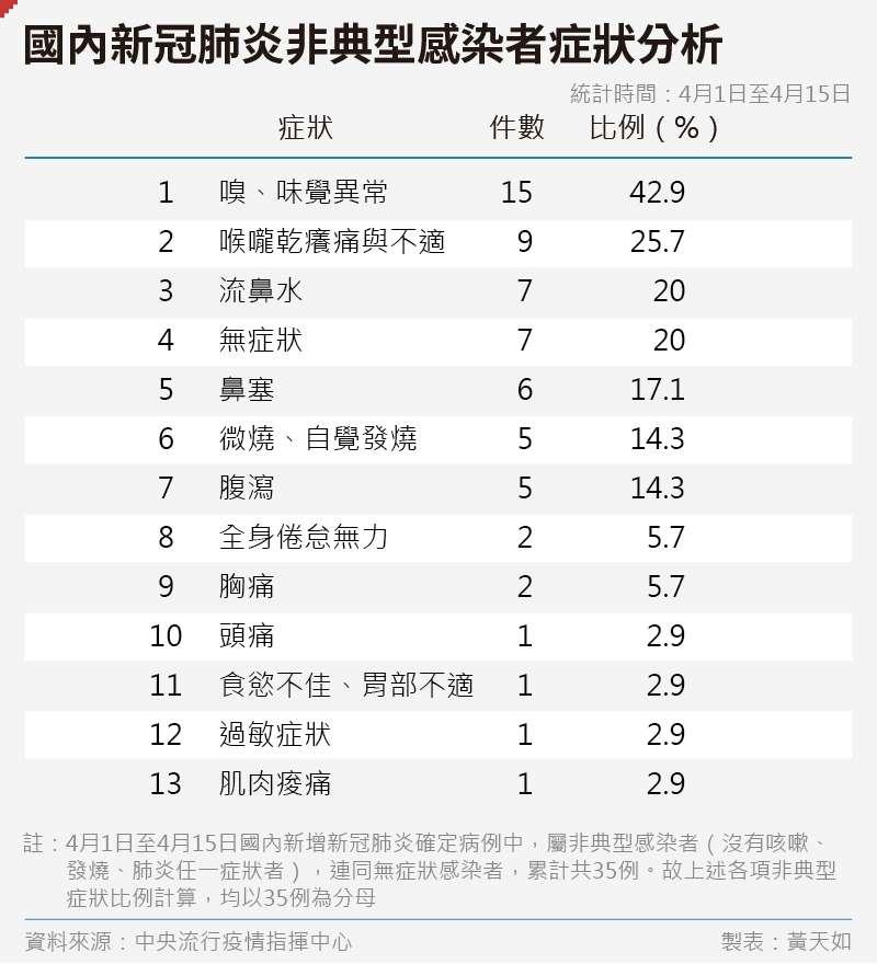 20200416-SMG0035-黃天如_C國內新冠肺炎非典型感染者症狀分析