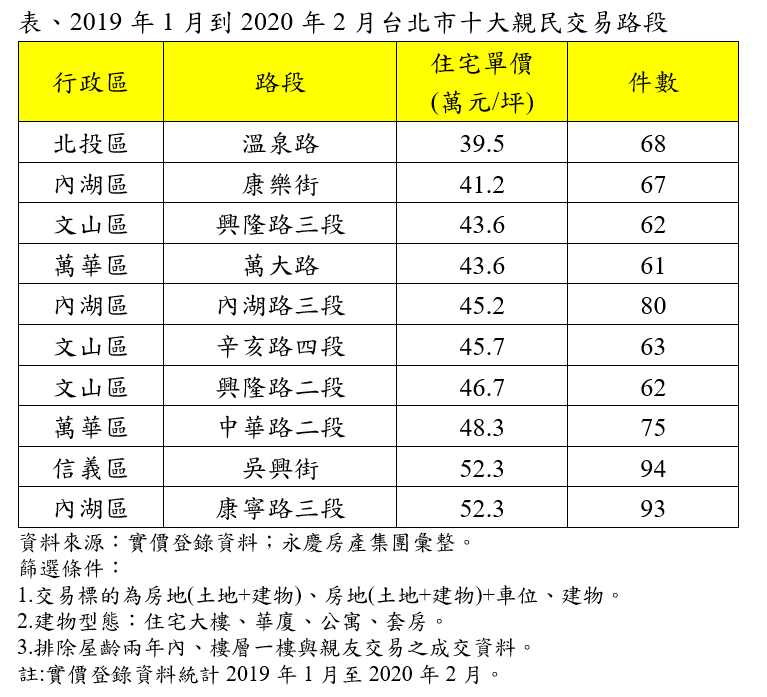 根據實價資料統計台北市單價最低的前10大路段,有8個住宅均價低於50萬。(圖/富比士地產王提供)
