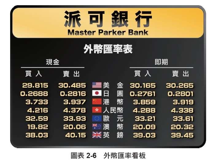 圖為派可銀行匯率看板。(圖/ 柴鼠兄弟)