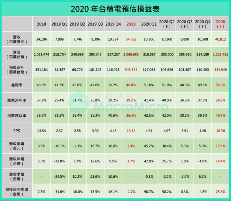 圖為2020年台積電預估損益表。(圖/ 財經M平方)
