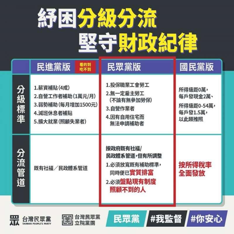20200417-民眾黨紓困方案分級方案。(取自民眾黨臉書粉絲專頁)