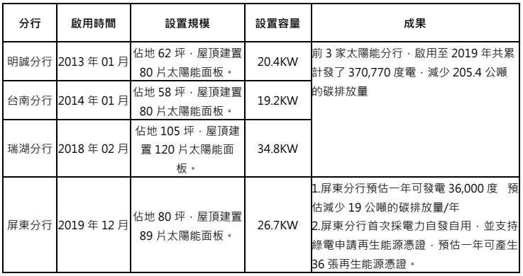 國泰世華太陽能分行使用成果