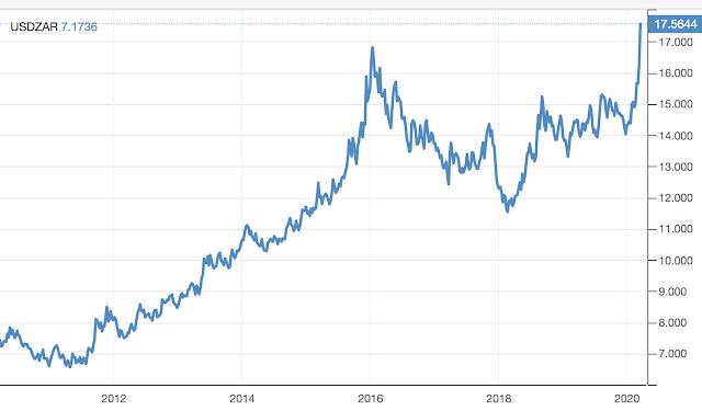 圖為澳幣最近二十年的線圖。(圖: 作者提供)