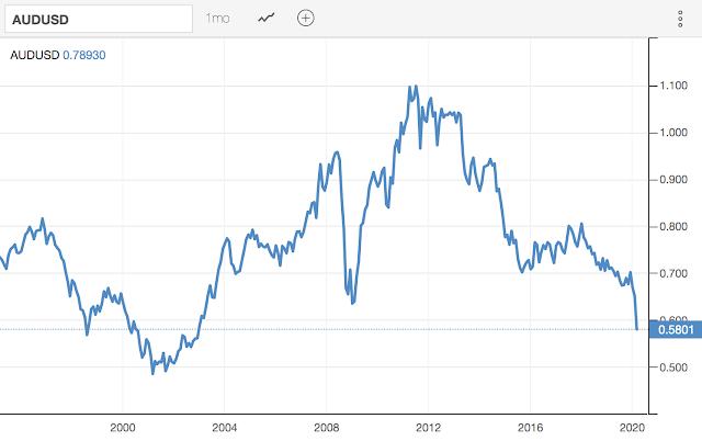 圖為澳幣十年線圖。(圖: 作者提供)