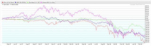 圖為不同股市指標近年表現。(圖: 作者提供)