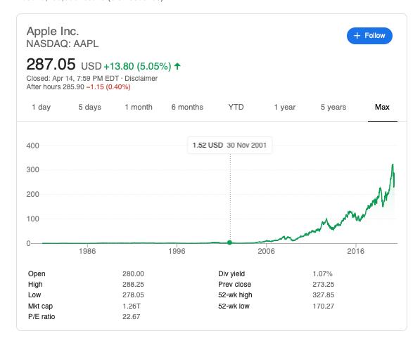 Mike回溯歷史行情,赫然發現經過多次分拆,蘋果股價已經比買進時狂漲數百倍之多,徒留遺憾(圖片來源:Google Finance)