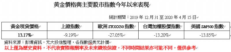 20200421-黃金價格與主要股市指數表現