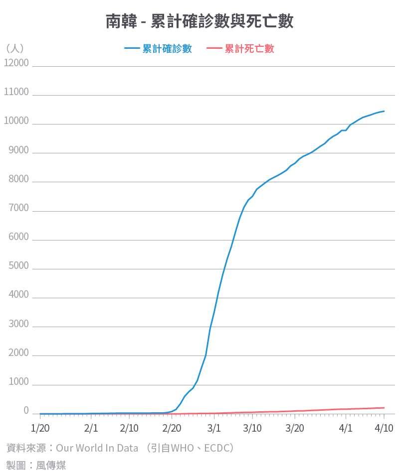 20200416-SMG0034-I01c-防疫專題_單國數據12_南韓 - 累計確診數與死亡數.jpg