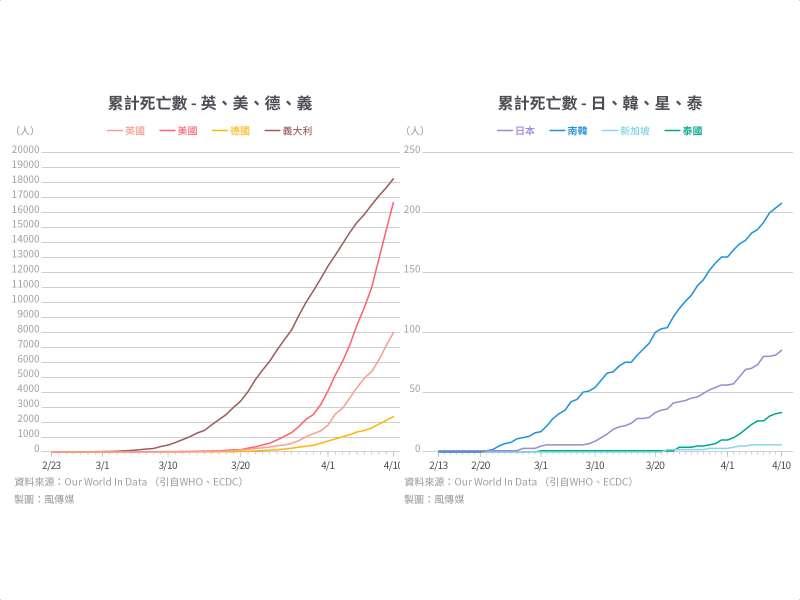 防疫專題_多國比較_累計死亡數 - 八國並排