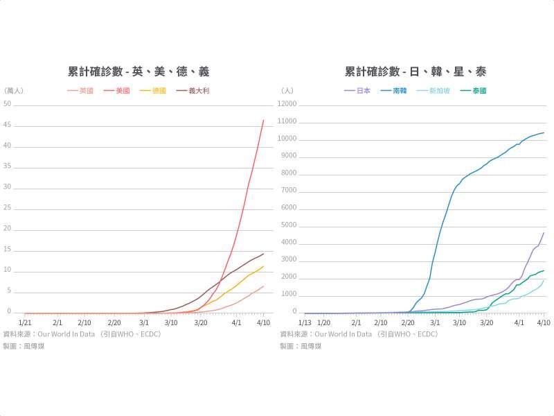 防疫專題_多國比較_累計確診數 - 八國並排