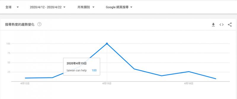 Taiwan can help 紐約時報刊登後全球搜尋量發酵(圖/江仕超)