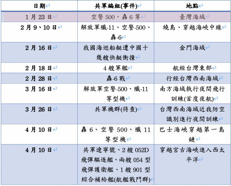 2月份中美在台海周邊軍事行動列表。(作者自製)