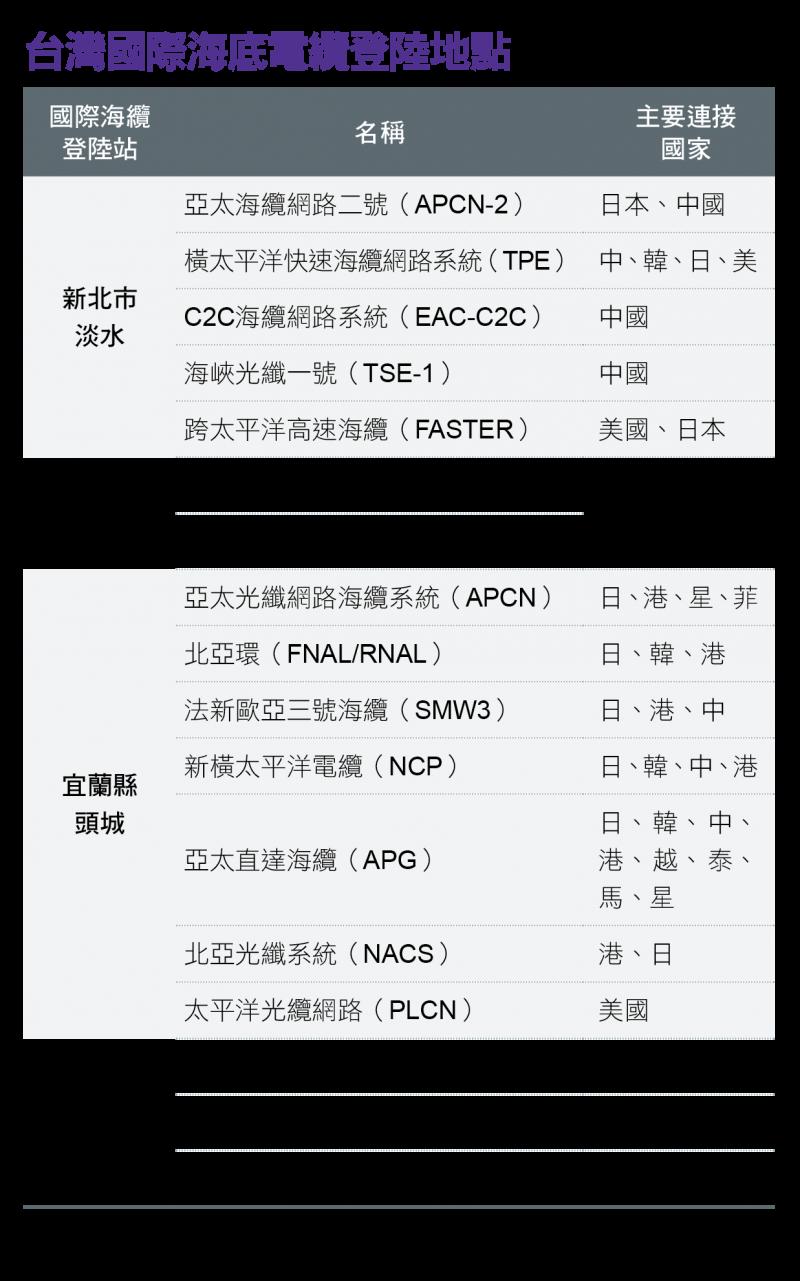 台灣國際海底電纜登陸地點