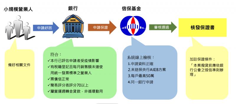 針對小規模營業人提供的貸款申請流程。(截圖自財團法人中小企業信用保證基金網站)