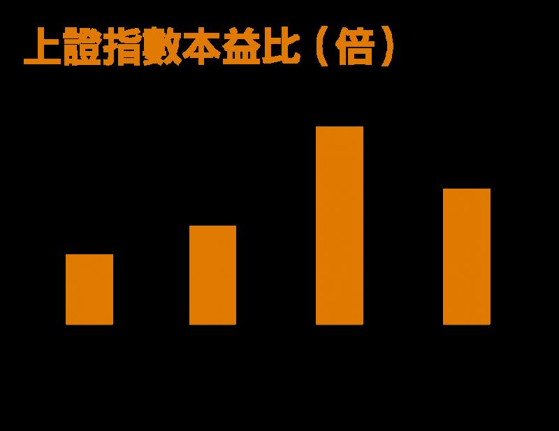 現在上證指數本益比仍低於近2年、5年與10年平均值,投資人不妨採取定期定額方式分批進場。