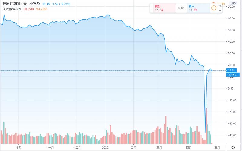 「原油寶」與原油期貨掛鉤,導致上週一(20日)期貨價格跌破零美元,造成巨大虧損。(圖:TradingView)