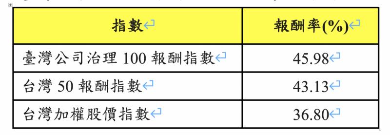臺灣公司治理100報酬指數力壓台灣50報酬指數。(Cmoney、富邦投信整理)