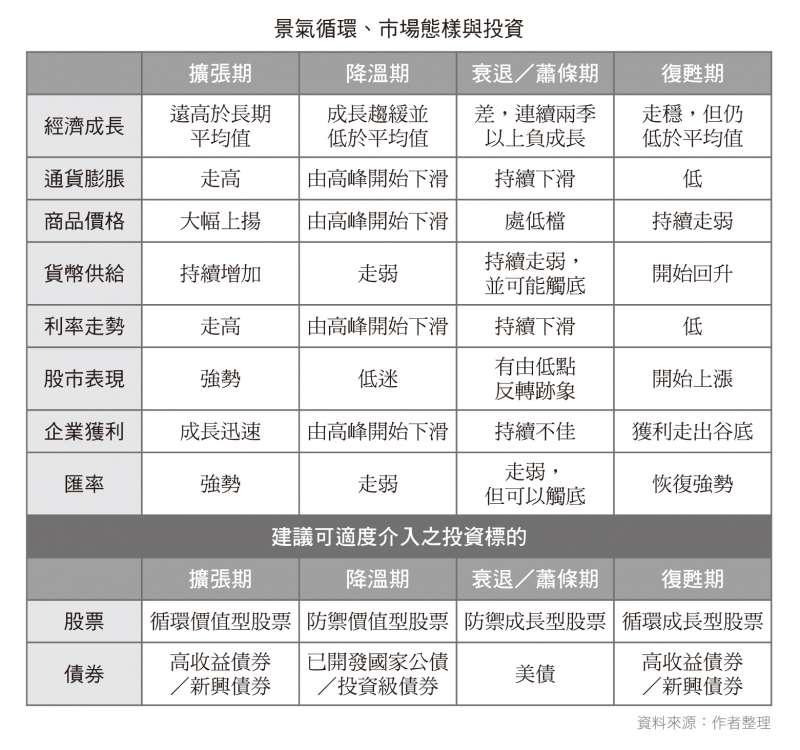 景氣循環的各期特徵和相對應的投資標的建議(財經傳訊出版社提供)