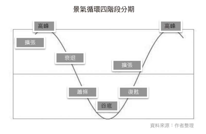 景氣循環四階段分期示意圖(財經傳訊出版社提供)