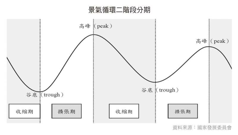 景氣循環二階段分期示意圖(財經傳訊出版社提供)