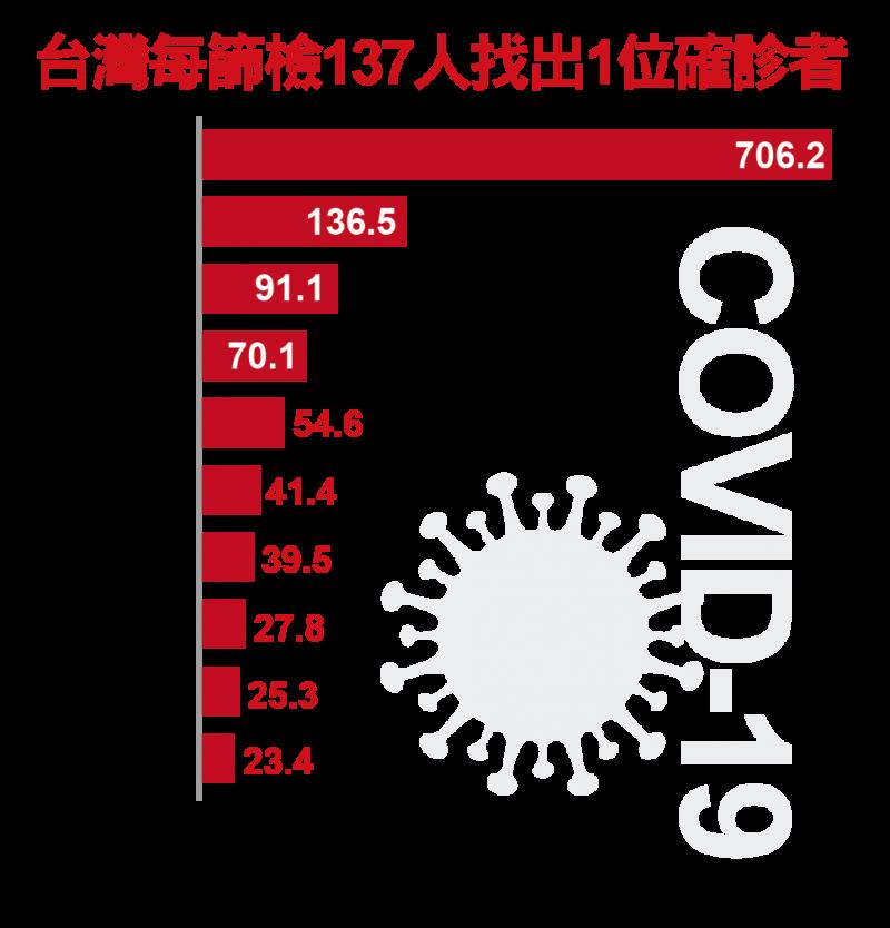台灣每篩檢137人找出1位確診者