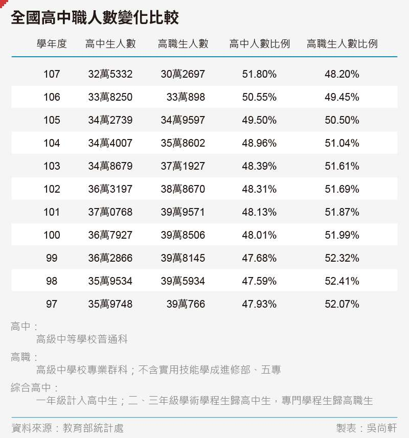 20200429-SMG0035-吳尚軒_A全國高中職人數變化比較----.jpg