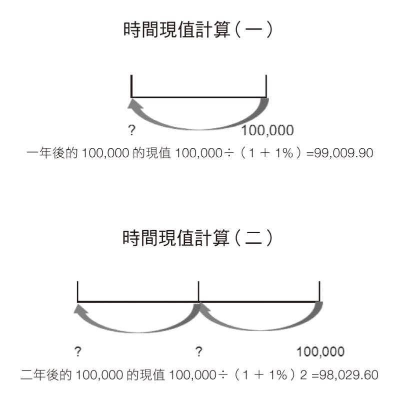 時間現值計算(財經傳訊出版社提供)
