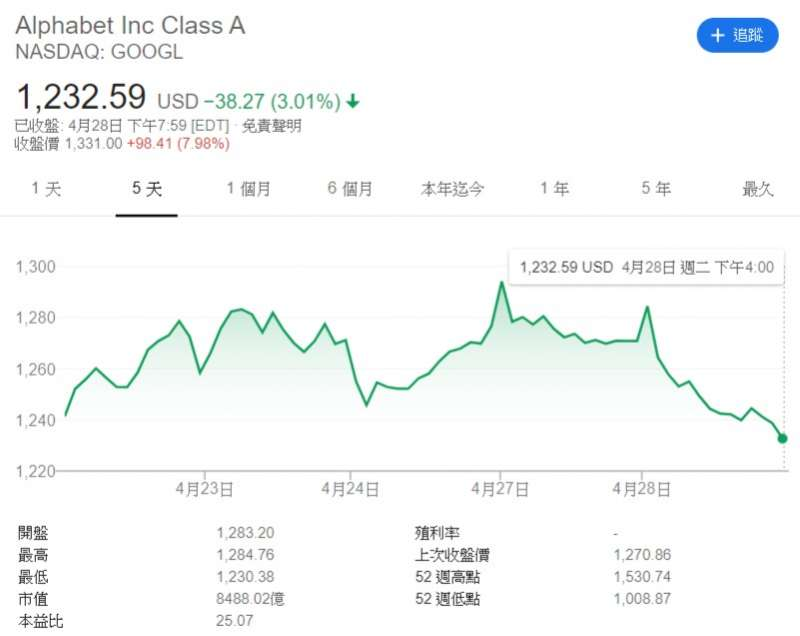 20200429 Google母公司Alphabet盤後大漲超過8%。(圖片來源:Google Finance)