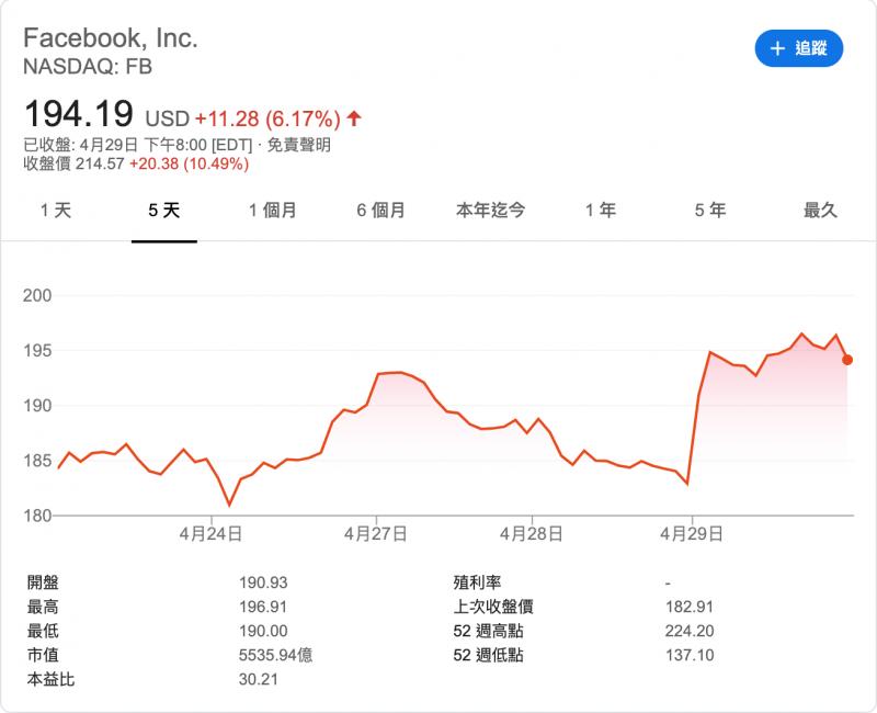 臉書終於公佈第一季財報,受益民眾多待在家,使用率暴增,營收相比去年同期成長,圖為臉書近期股價。(圖:Google finance)