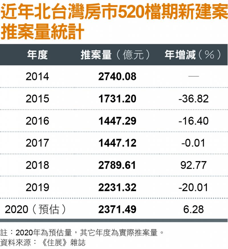 近年北台灣房市520檔期新建案推案量統計