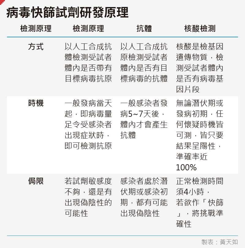 20200430-SMG0035-黃天如_e病毒快篩試劑研發原理