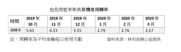 20200501-台北市近半年共享機車周轉率。(林亮君辦公室提供)