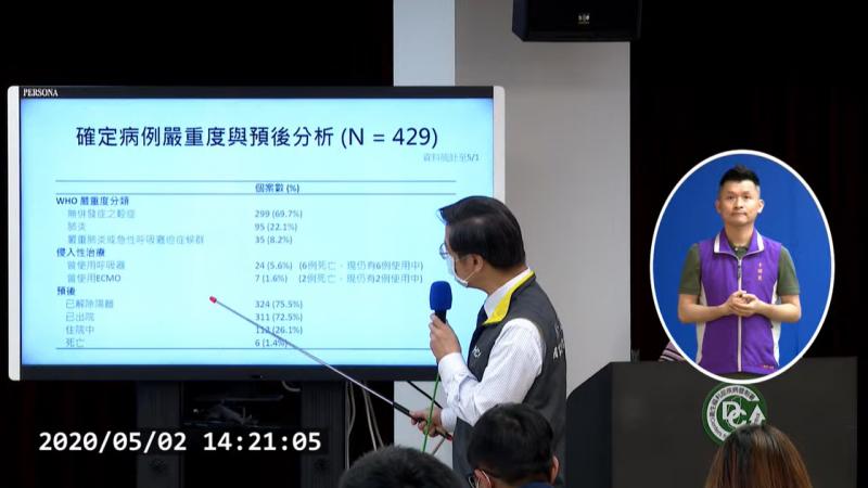 中央流行疫情指揮中心專家小組召集人張上淳(見圖)說明截至5月1日為至的429例個案分析報告。(取自疾管署直播)