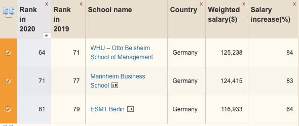 德國的MBA普遍的排名都不高