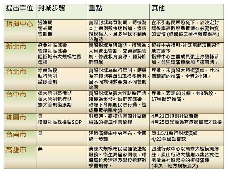 中央及六都最近疫情演練簡表。(作者提供)