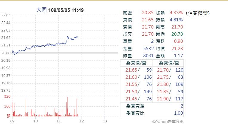 5日一開盤,市場傳出黃國昌獲邀提名大同獨立董事的消息,股價隨即應聲大漲(圖片來源:YAHOO股市)