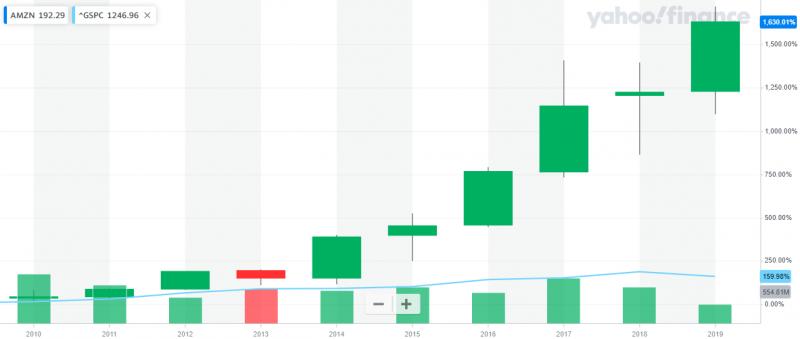 亞馬遜股價十年暴漲十餘倍,盡管標普500指數漲幅1.5倍已經頗為強勁,對比之下仍相形失色。(圖片來源:YAHOO股市)