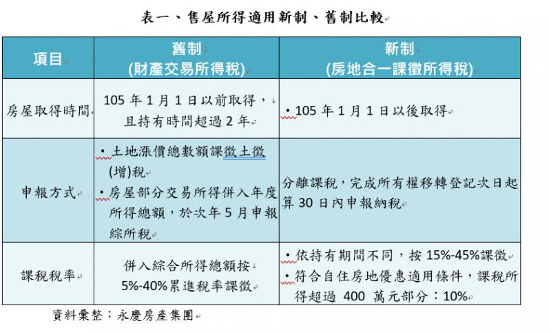 表一、售屋所得適用新制、舊制比較。(資料彙整:永慶房產集團)
