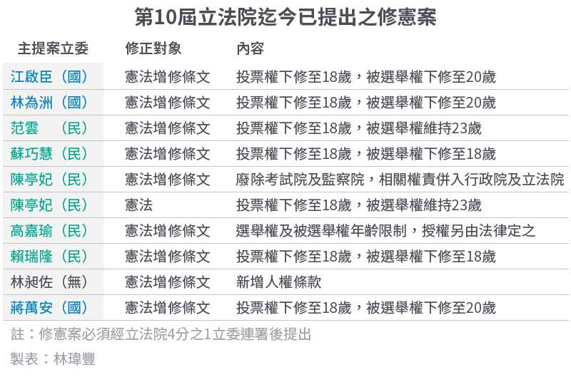 20200510-SMG0034-E01-第10屆立法院迄今已提出之修憲案