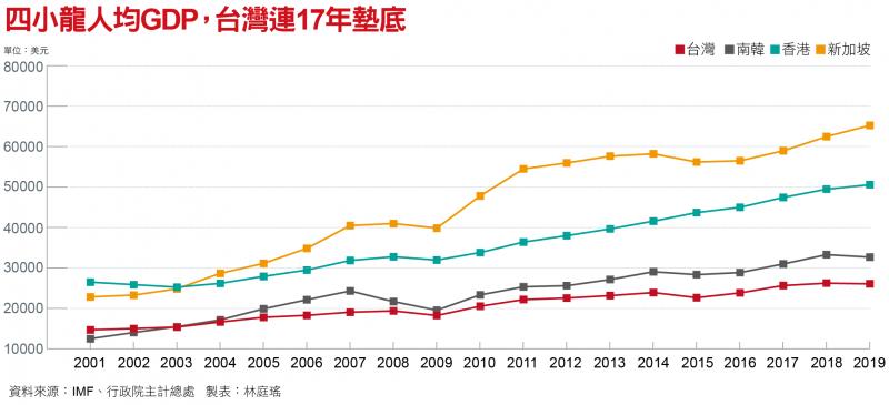 四小龍人均GDP,台灣連17年墊底