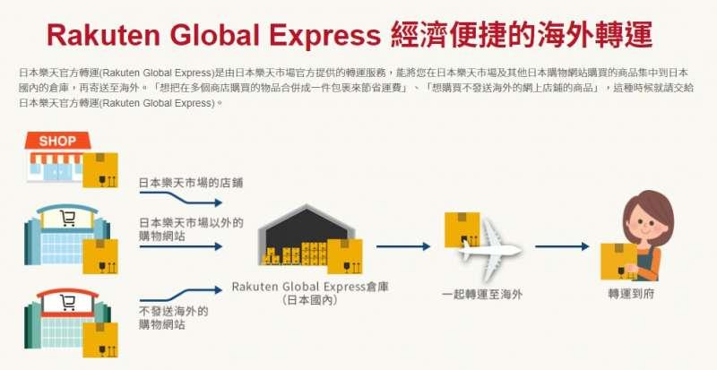 Rakuten Global Express 是由日本樂天市場官方提供的轉運服務,能將日本樂天市場及其他日本購物網站商品集中再寄送至海外。(圖/台灣樂天提供)