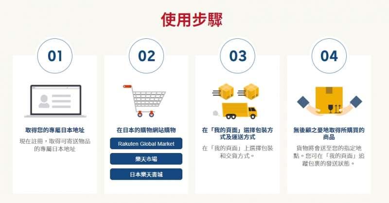 註冊 Rakuten Global Express 取得可寄送物品的專屬日本地址。(圖/台灣樂天提供)