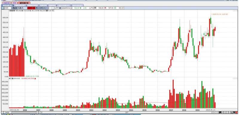 玉晶光營運明顯改善,但其股價波動極大,一般投資人恐難忍受上沖下洗(圖片來源:永豐金證券e-leader)