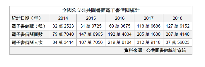 20200515-公立圖書館電子書借越統計。
