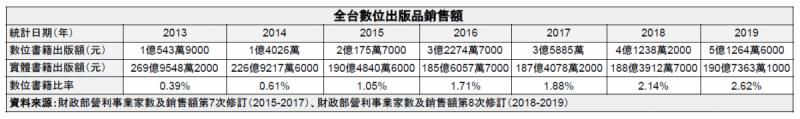 20200515-全台數位出版品銷售額。