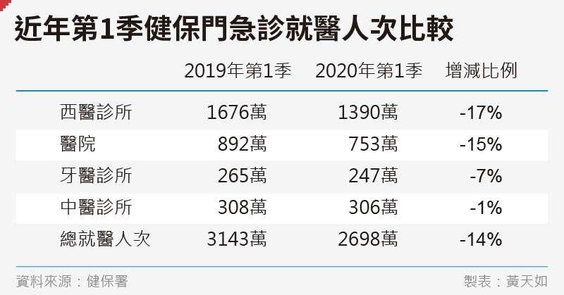 20200515-SMG0035-黃天如_A近年第1季健保門急診就醫人次比較