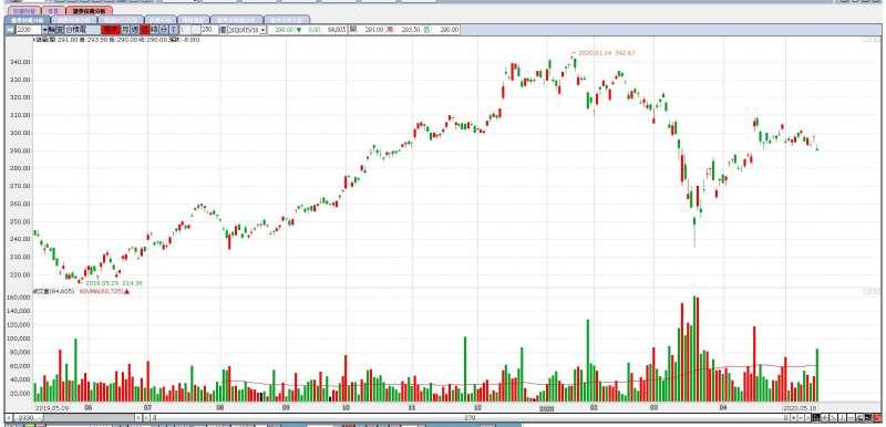 外傳台積電暫停接收來自華為的新訂單,股價恐顯現壓力。(圖片來源:YAHOO股市)