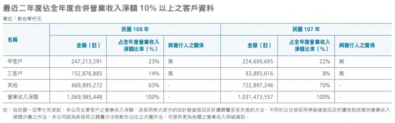 公司資料顯示,台積電第二大客戶營收占比約14%,外界認為,這個代號「乙」的客戶就是華為(圖片來源:台積電年報)