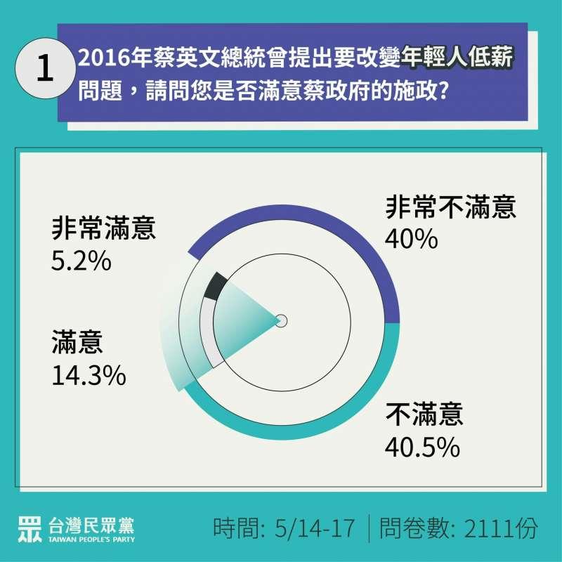 20200520-針對總統蔡英文施政內容,民眾黨19日公布「光譜論壇」民調結果。(民眾黨提供)
